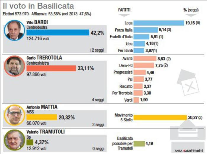 Basilicata: Centrodestra cresce su 2013 e 2018, la Lega da 0 a 55.000